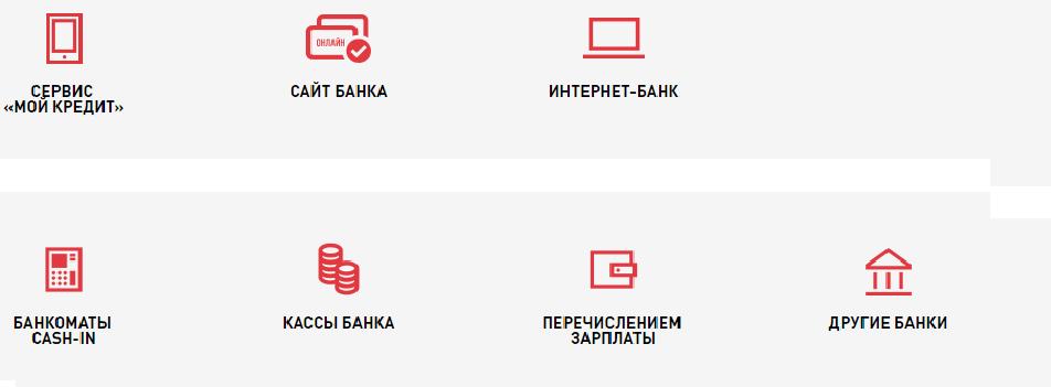 Варианты способов оплаты кредита в Банке Хоум Кредит